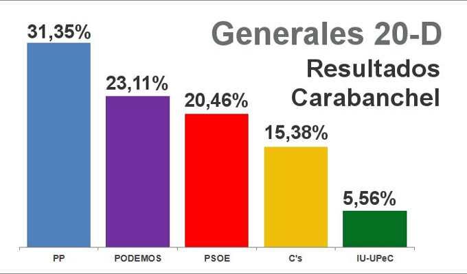 Resultado Elecciones Generales 20-D 2015. Distrito de Carabanchel